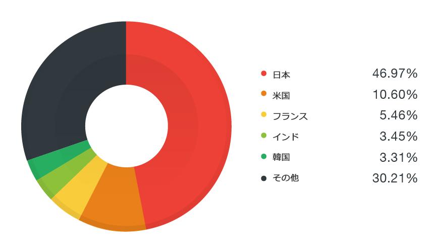 図2:2016年6月1日から16日の間に Rig EK が検出された国分布