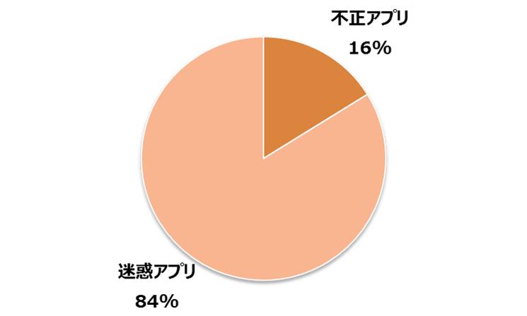 図2: 2016年日本国内のモバイル端末における不正アプリ、迷惑アプリの検出割合(トレンドマイクロSPN による)