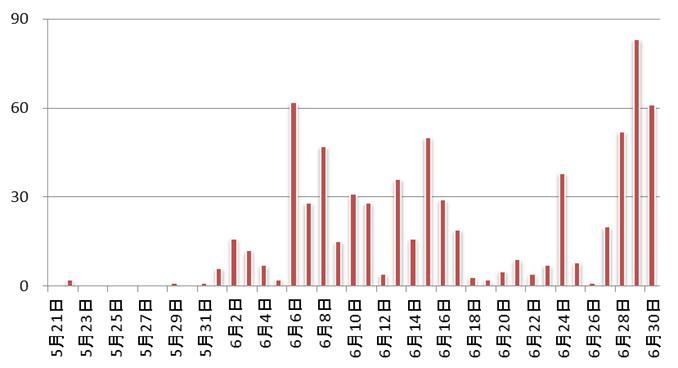 図1: 日本国内での「TSPY_URSNIF」の検出台数推移