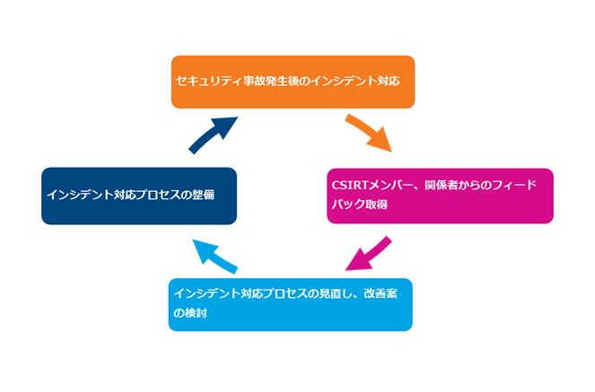 図1:インシデント対応のPDCAサイクル