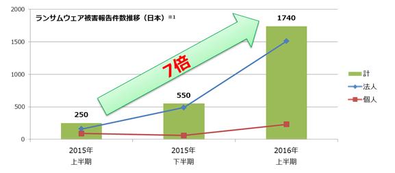 図1:国内でのランサムウェアの検出台数推移