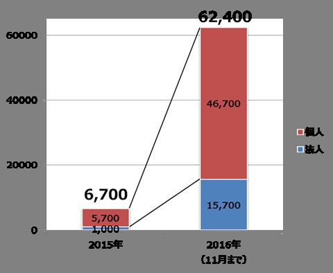 図2:国内でのランサムウェア検出台数推移(トレンドマイクロSPNによる)