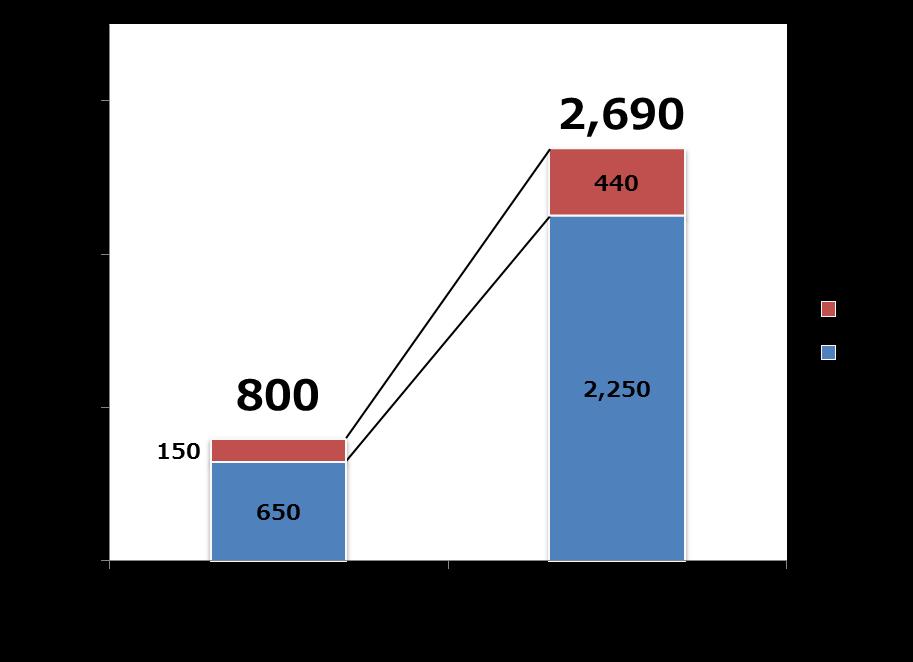 図3:国内でのランサムウェア被害報告件数推移(トレンドマイクロ調べ)