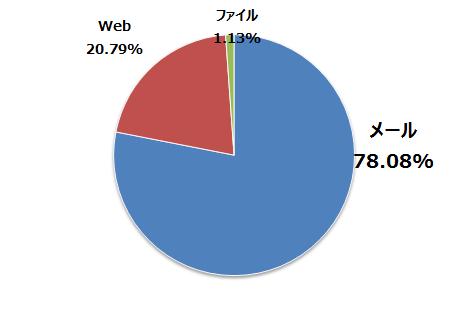 図4:2016年 1~11月の全世界におけるランサムウェア攻撃総数の内訳(トレンドマイクロ調べ)