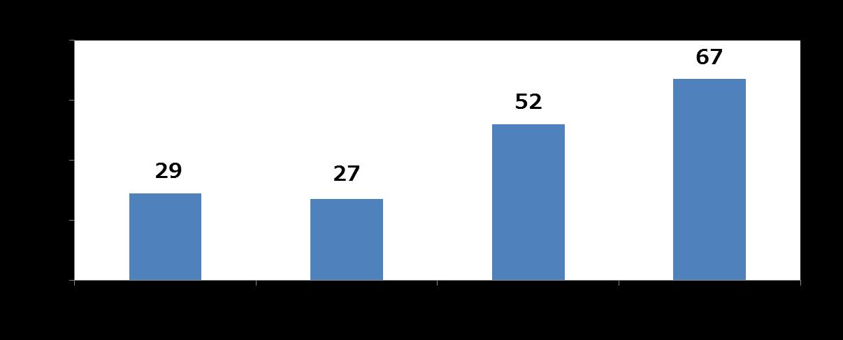 図5:全世界で新たに確認されたランサムウェアファミリ数推移(トレンドマイクロ調べ)