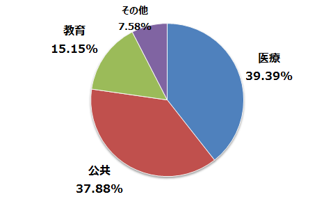 図6:2016年 1~9月に海外で公表されたランサムウェア被害の業種別割合(公表事例を元にトレンドマイクロが独自に整理)
