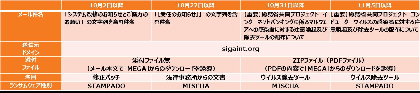 図7:2016年 10月~11月に確認された法人利用者を狙う一連の日本語メールの内容(トレンドマイクロが独自に整理)
