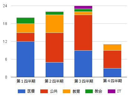 図1:2016年ランサムウェア報道事例の四半期ごとの業種別推移