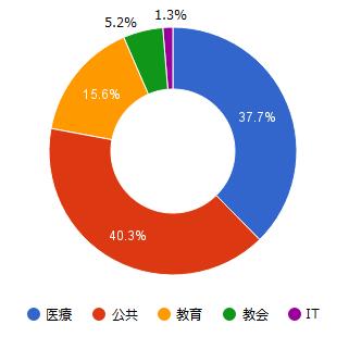 図2:2016年ランサムウェア報道事例の業種別割合