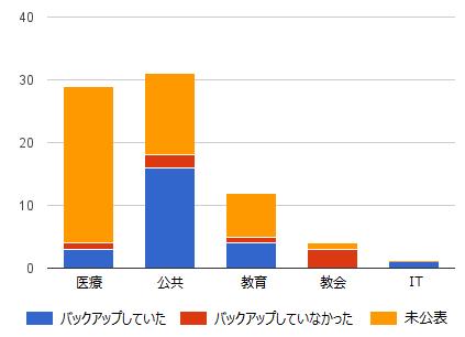 図5:各業種におけるバックアップ有無の割合
