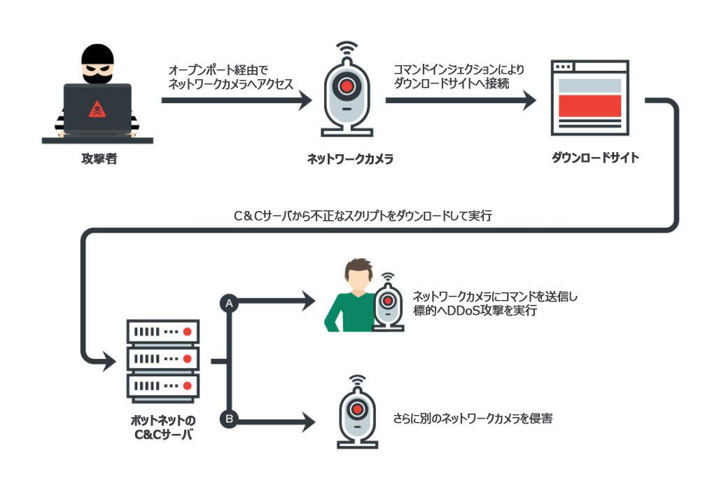Iotの新たな脅威、ネットワークカメラをボット化する「persirai」の出現 トレンドマイクロ セキュリティブログ