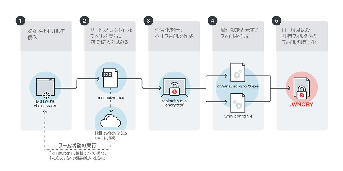 図1:「WannaCry/Wcry」の感染フロー