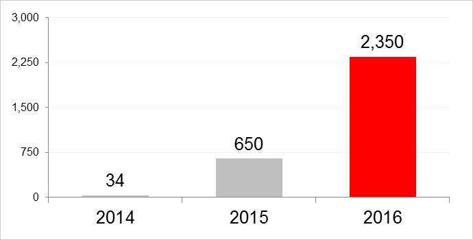図1:国内法人組織からトレンドマイクロ法人サポート窓口への被害報告件数推移