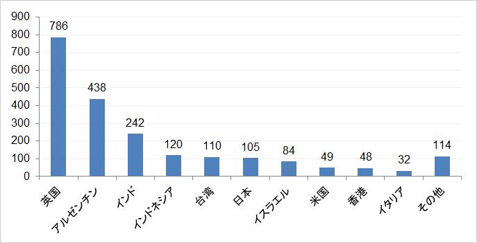 図1:トレンドマイクロがブロックしたWannaCry国別攻撃数