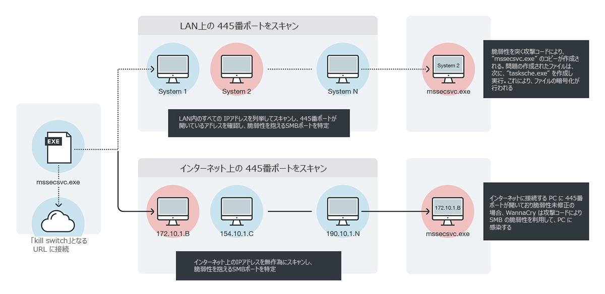 図3:「WannaCry」のワーム活動
