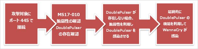 図1:WannaCryのワーム活動フロー概要図