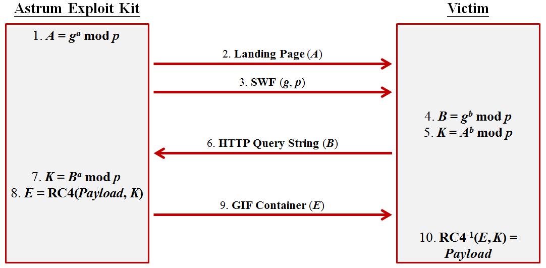 図1:「Astrum EK」で利用されたDH鍵交換の手順
