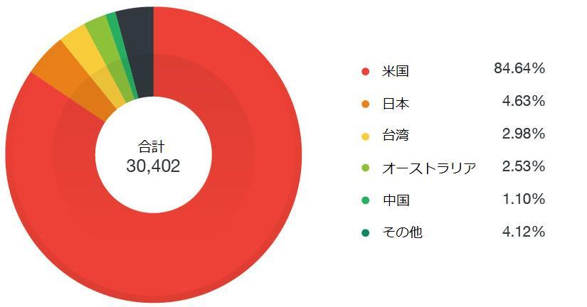 図1:「CERBER」が検出された範囲の国別割合