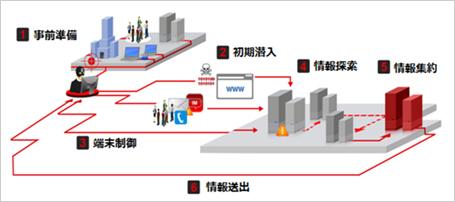 図1:標的型サイバー攻撃の攻撃段階概念図