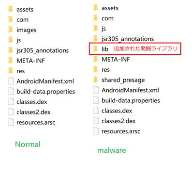 図6:「CPUMINER」によって正規アプリに追加されたコード