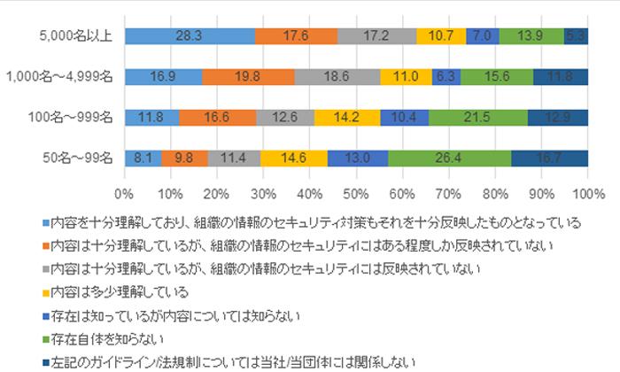 図2:GDPR理解度ならびに対応状況(従業員規模別、n=1,361)