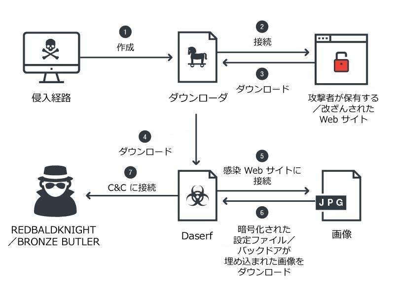 図3:最新の「DASERF」の感染フロー