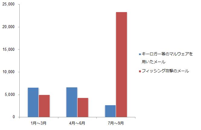 図1:認証情報窃取を目的としたビジネスメール詐欺関連メールの四半期別推移