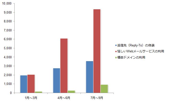 図2:「偽送金指示メール」に利用される偽装手口別ビジネスメール詐欺関連メールの四半期別推移