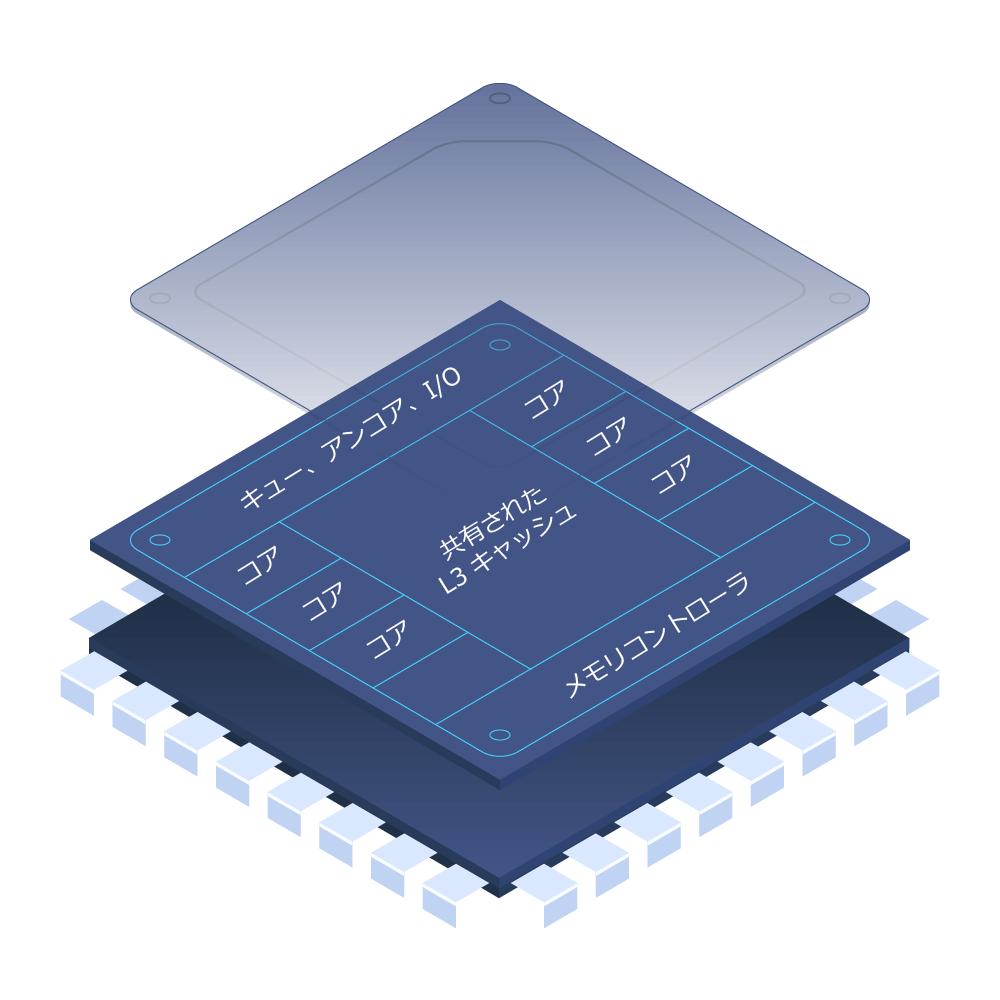 現代の CPU の構造