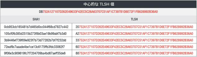 123 個のファイルで構成されるクラスタの中から、中心的な TLSH 値に非常に近い値を持つ検体を 5 つ例示