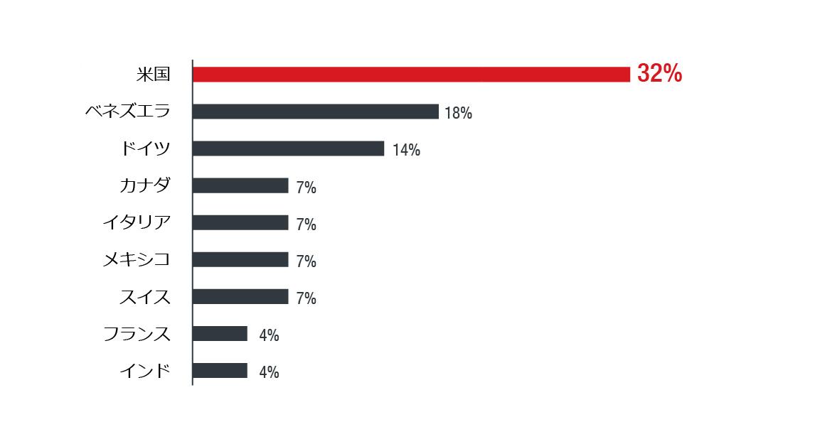 フィッシングメールの国別検出数