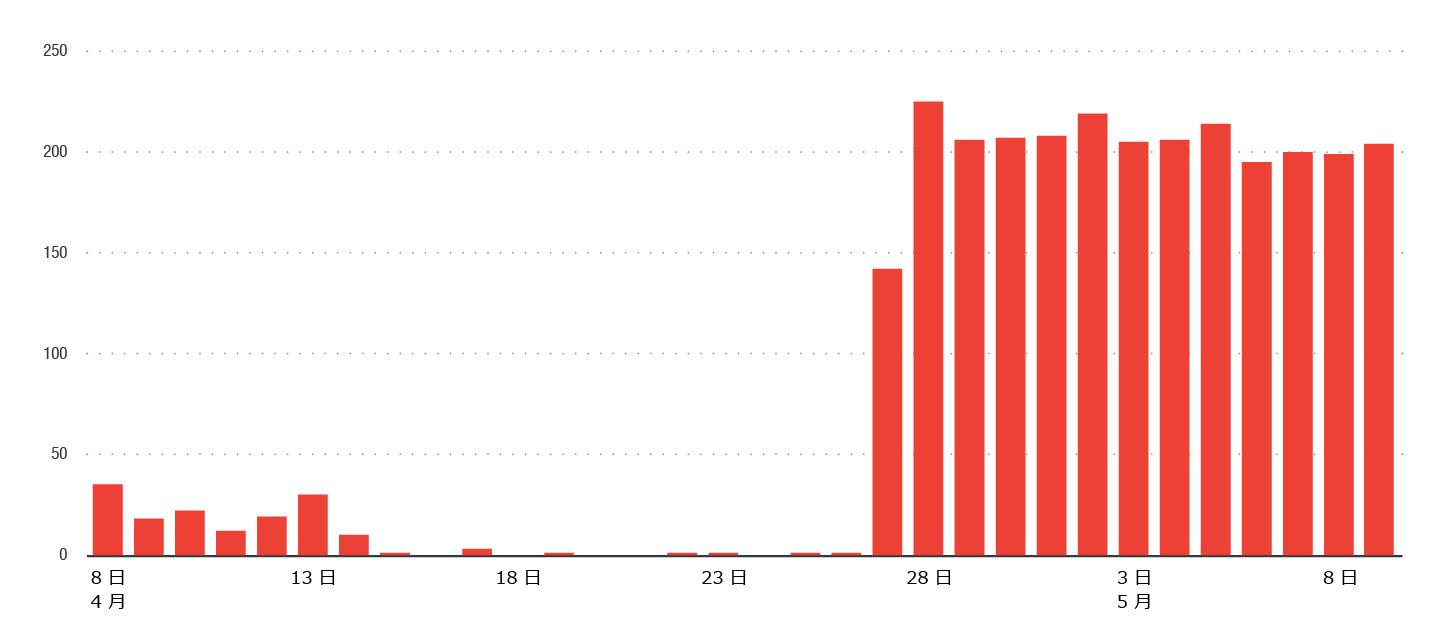 2018 年 4 月 27 日以降不正なトラフィックが急増、そのほとんどは 7001/TCP 宛