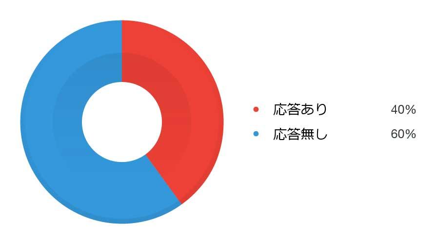 攻撃に利用された機器の 40% が調査したポートのいずれかを開放