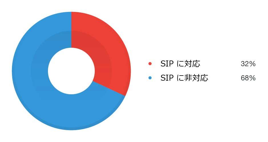 攻撃に利用された機器の 32% が SIP に対応