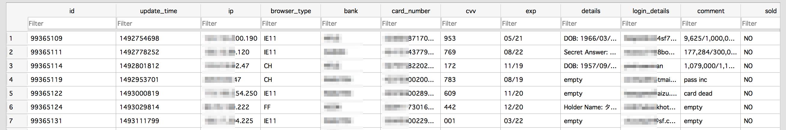 アクセス可能になっていたクレジットカード情報データベースの表示例