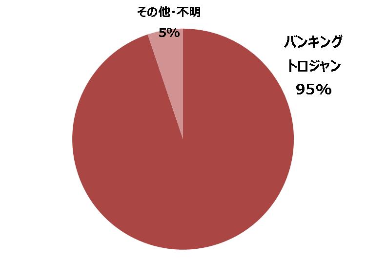 2018年1~6月にトレンドマイクロが確認した日本語マルウェアスパム事例における脅威種別割合(n=58)