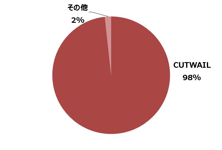 2018年1~6月にトレンドマイクロが確認した日本語マルウェアスパム事例における送信元スパムボット別割合(n=58)