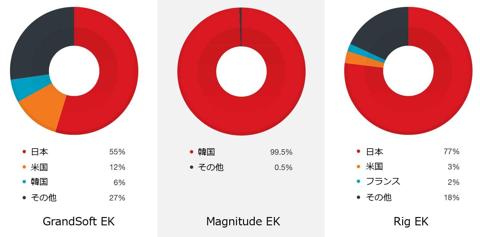 各エクスプロイトキットによる攻撃の国別分布