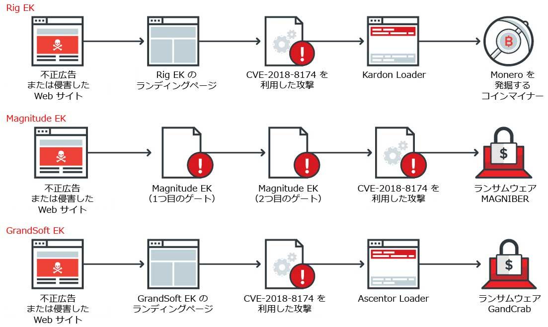 各エクスプロイトキットの「CVE-2018-8174」を利用する攻撃の流れ