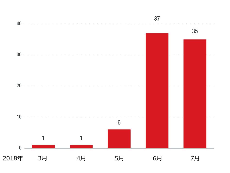 「OSX_SHLAYER」ファミリの検出数