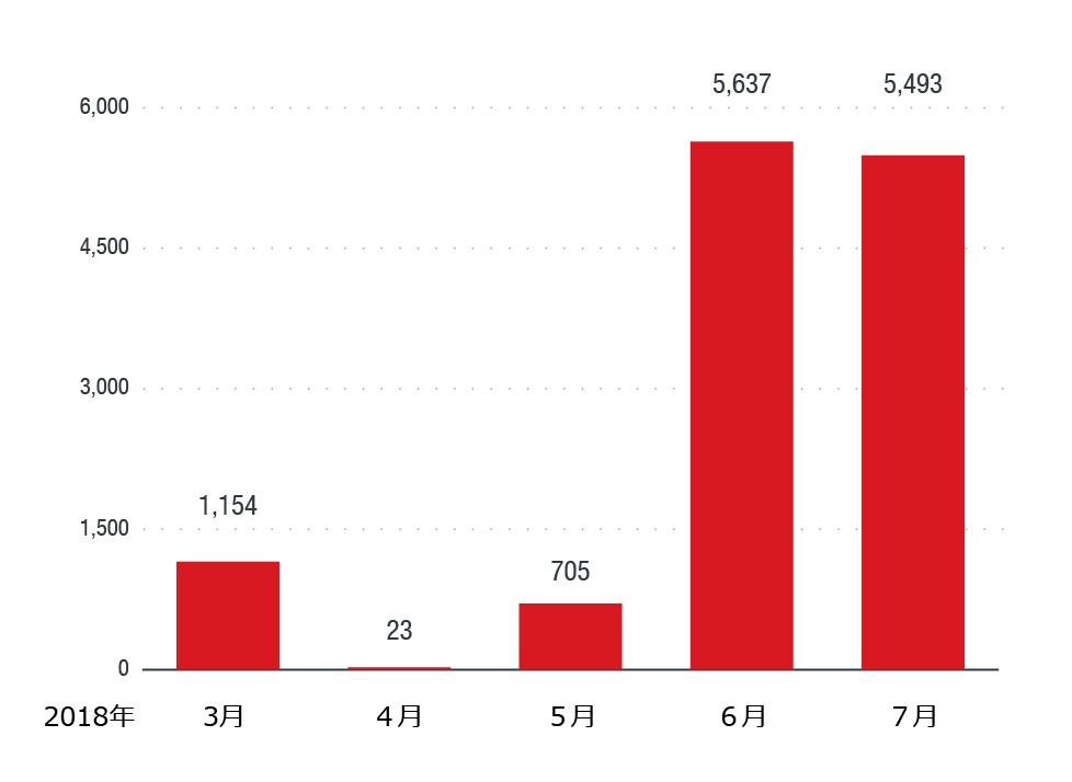 「OSX_AMCLEANER」ファミリの検出数