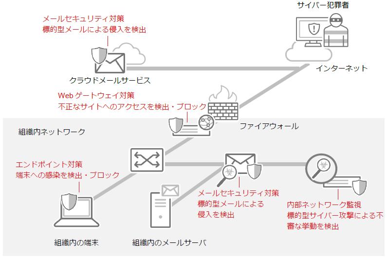 標的型サイバー攻撃の主な対策ポイント