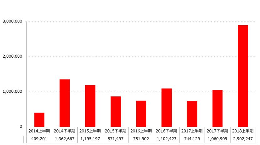 日本からフィッシングサイトへの誘導件数推移(トレンドマイクロ SPN による)