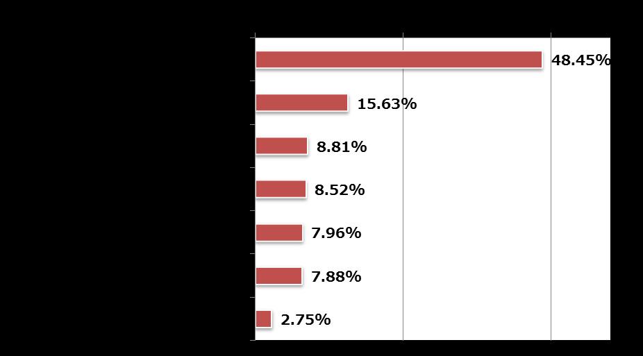 10月中に確認された脅迫メールの件名種類とその使用割合(N=51,998)