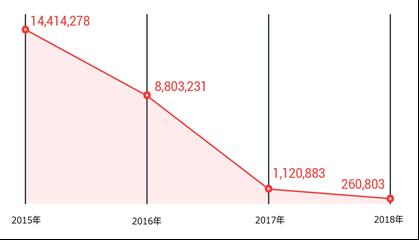 世界における脆弱性攻撃サイトのアクセスブロック数の推移(2018年は1月~9月のデータ)