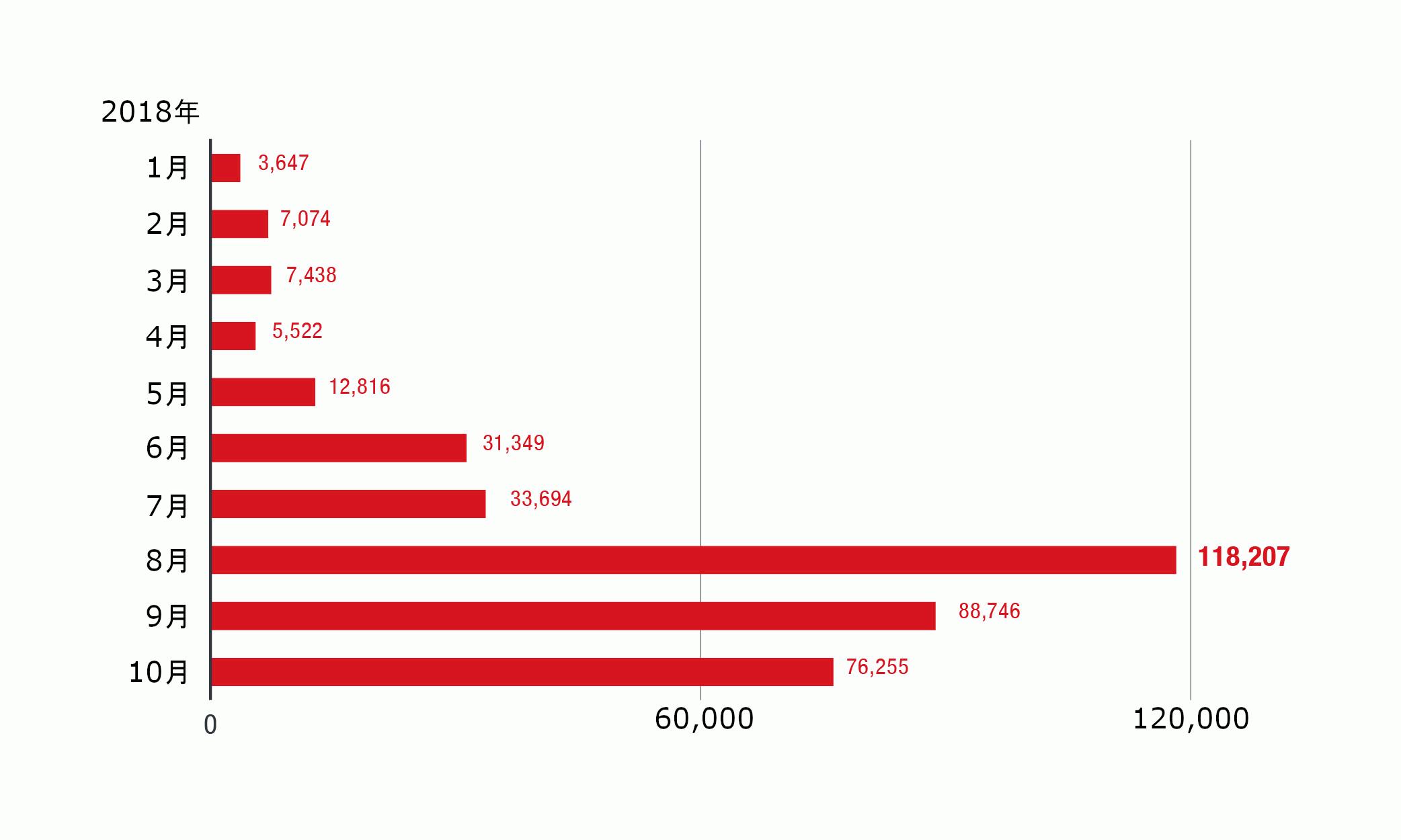 Android 端末向け不正アプリ「XLOADER」および「FAKESPY」の月別検出数