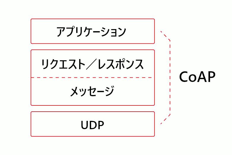 CoAP の抽象化レイヤリング