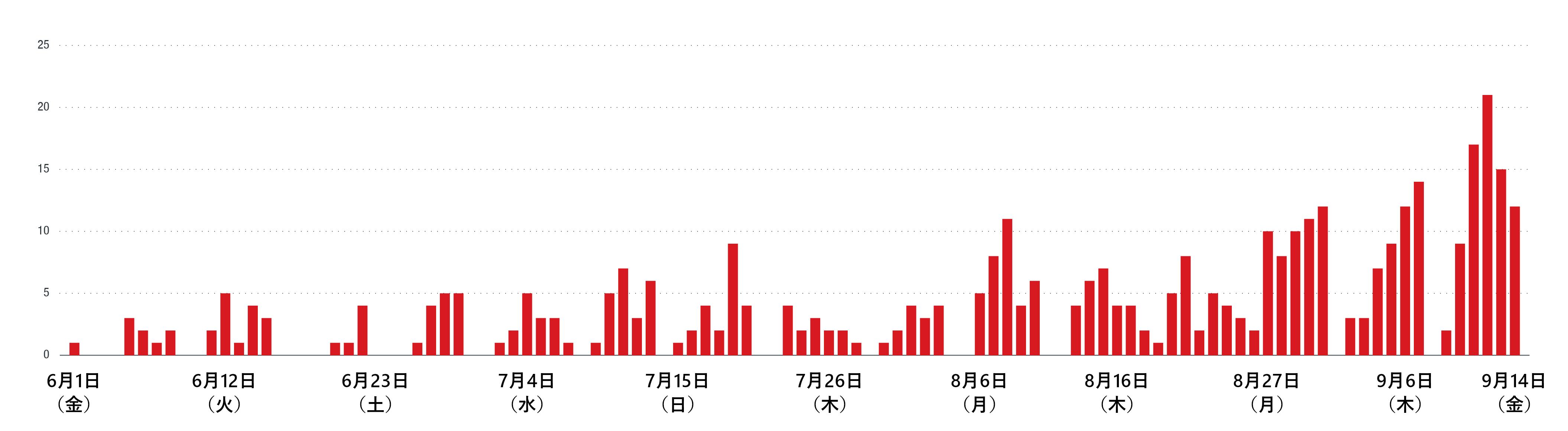 作成日ごとに集計した不正な文書ファイルの数