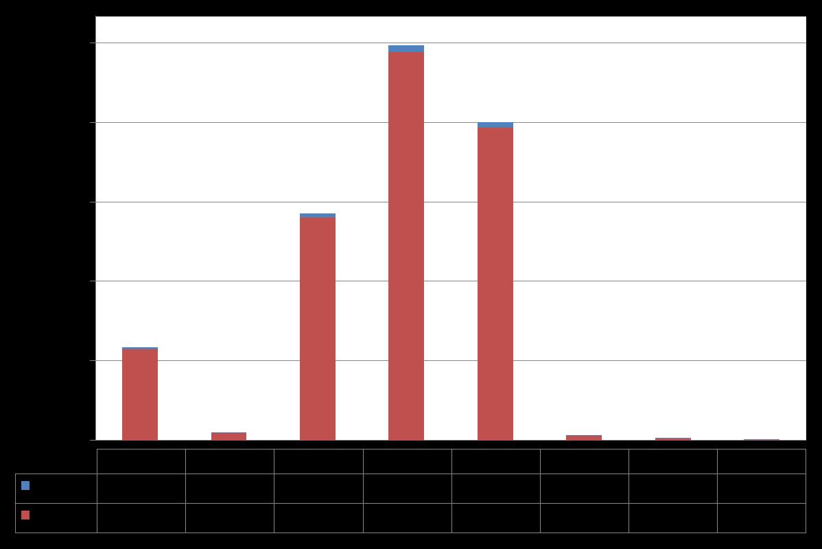 今回確認された「顔文字」マルウェアスパムの全世界における件数推移