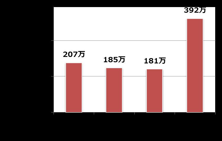 日本からフィッシングサイトにアクセスした利用者数の推移